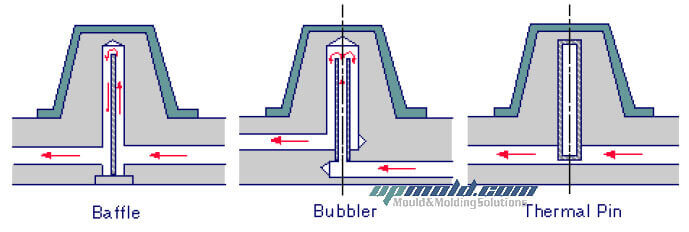 Baffle-bubbler-thermal-pin