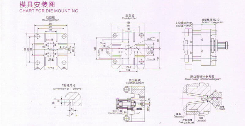 die casting machine mounting chart